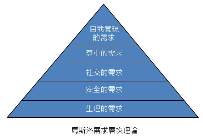 馬斯洛金字塔