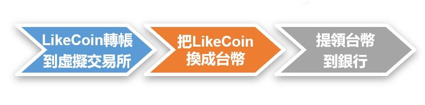 LikeCoin兌換