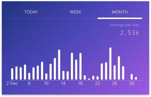 sweatcoin步數統計表