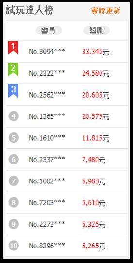 8591 試玩獎金榜